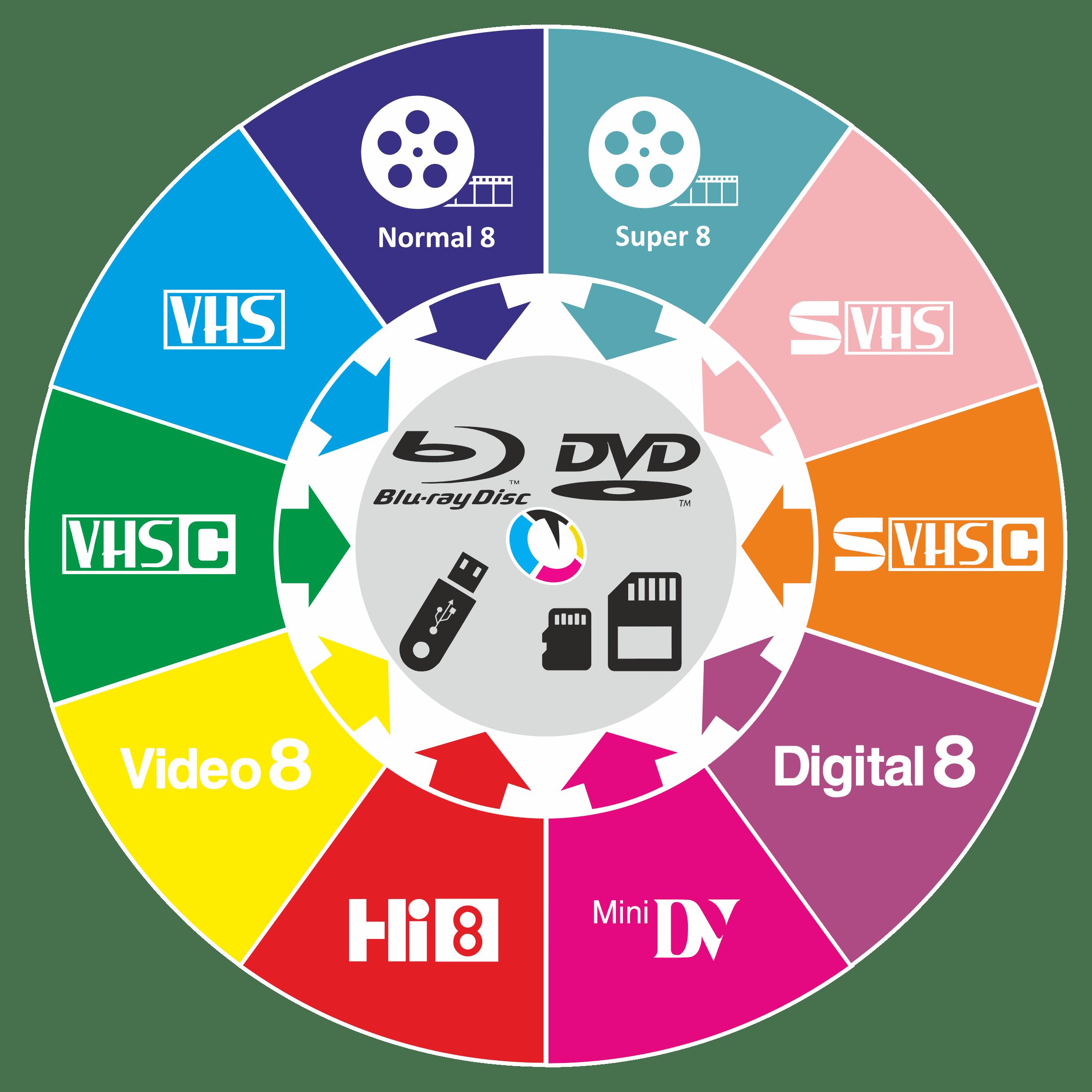 Digitalizálás videoformátumok